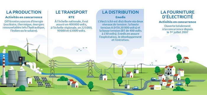 production transport distribution fourniture électricité