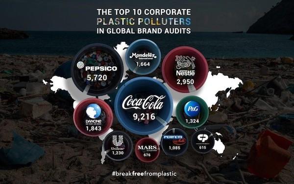 entreprises productrices de déchets plastique